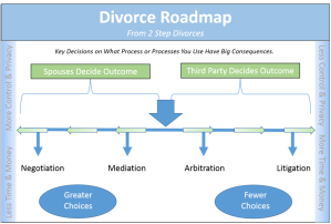 Divorce flowchart